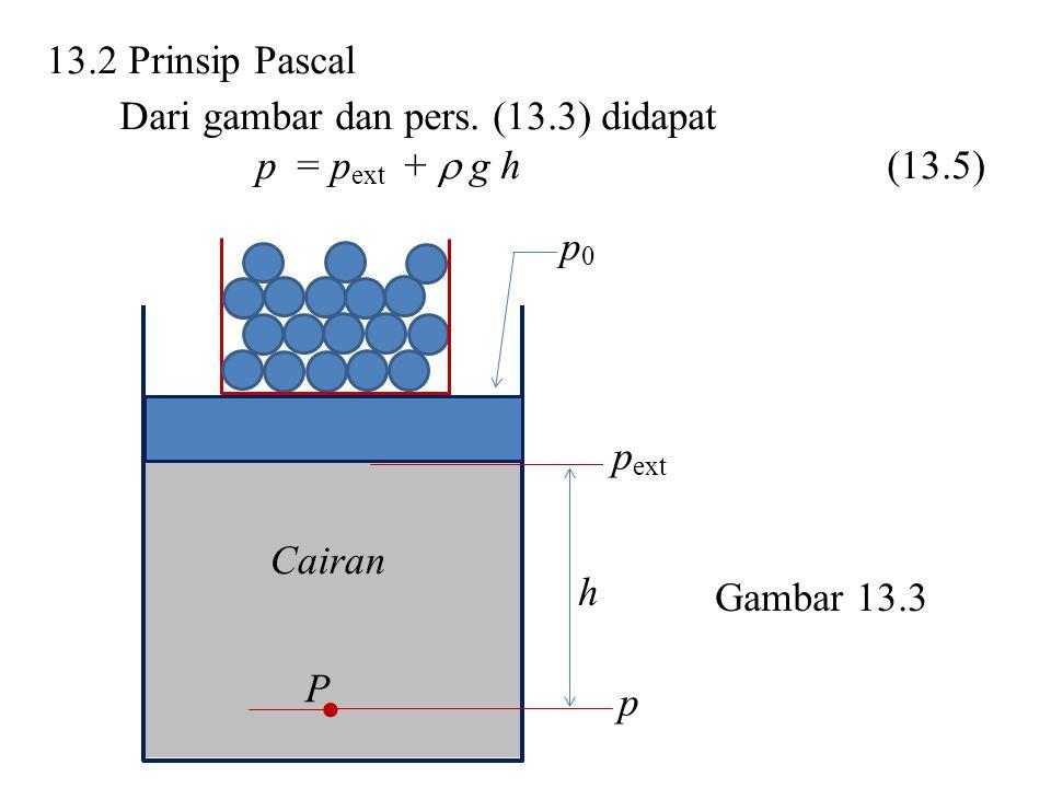 13.2 Prinsip Pascal Dari gambar dan pers. (13.3) didapat p = p ext +  g h(13.5) Cairan p ext h P p p0p0 Gambar 13.3