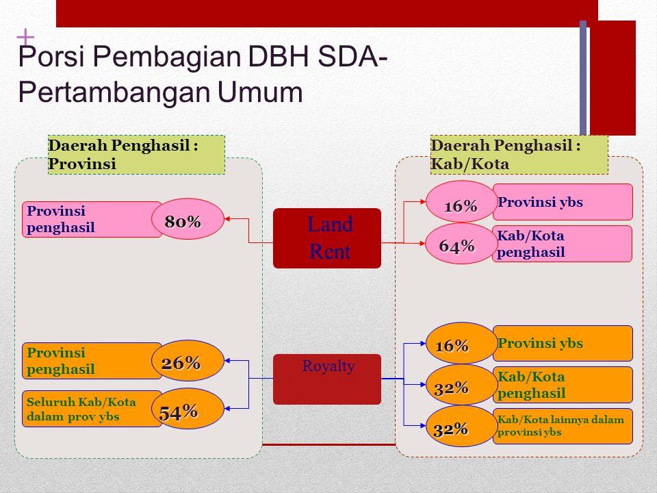 + Porsi Pembagian DBH SDA- Pertambangan Umum Land Rent Royalty Kab/Kota penghasil 64% Provinsi ybs 16% Kab/Kota penghasil 32% Kab/Kota lainnya dalam p