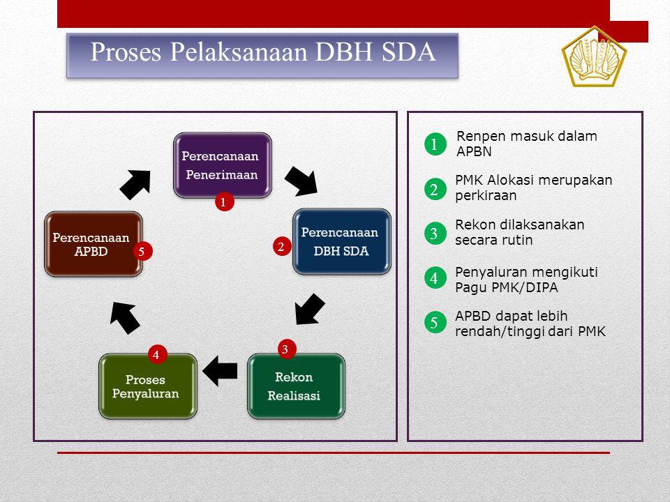 1 2 3 4 5 Renpen masuk dalam APBN PMK Alokasi merupakan perkiraan Rekon dilaksanakan secara rutin Penyaluran mengikuti Pagu PMK/DIPA APBD dapat lebih