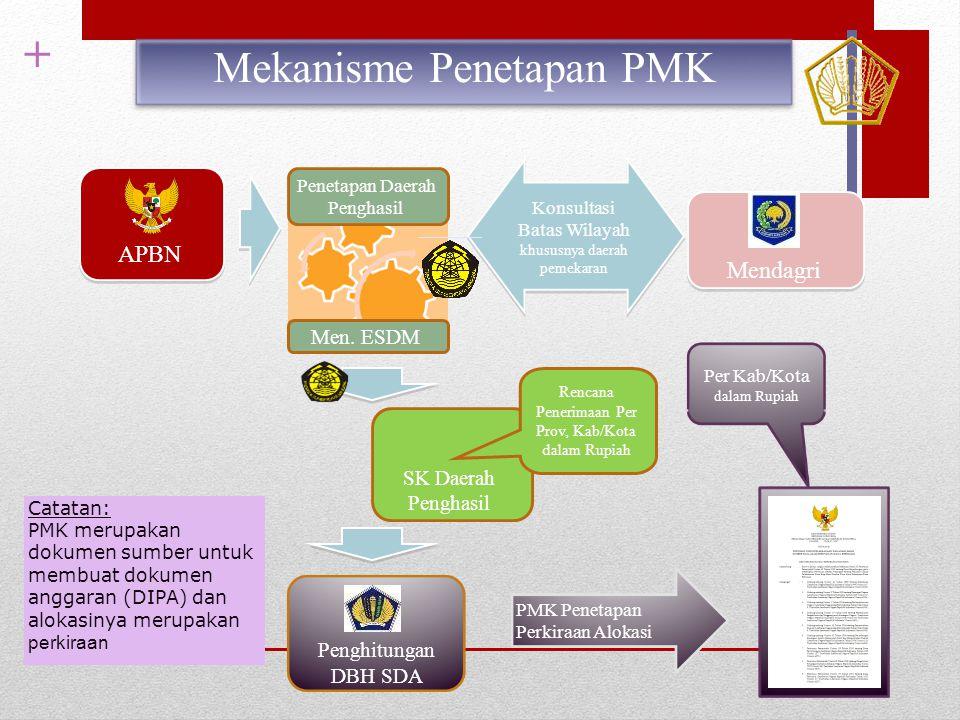 + APBN Mendagri Konsultasi Batas Wilayah khususnya daerah pemekaran Penetapan Daerah Penghasil Men. ESDM SK Daerah Penghasil Penghitungan DBH SDA PMK