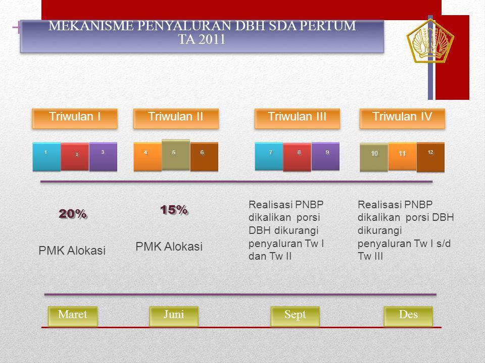 + 1 1 2 2 3 3 4 4 6 6 8 8 5 5 7 7 9 9 10 11 12 20% 15% PMK Alokasi Realisasi PNBP dikalikan porsi DBH dikurangi penyaluran Tw I dan Tw II Realisasi PN