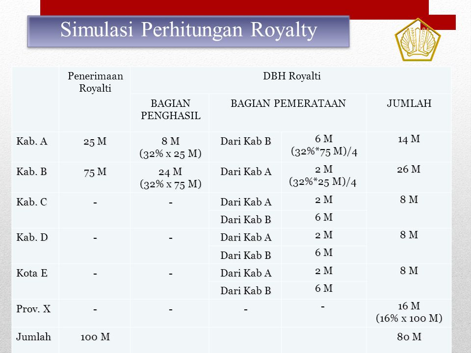25 Penerimaan Royalti DBH Royalti BAGIAN PENGHASIL BAGIAN PEMERATAANJUMLAH Kab. A 25 M 8 M (32% x 25 M) Dari Kab B 6 M (32%*75 M)/4 14 M Kab. B 75 M 2