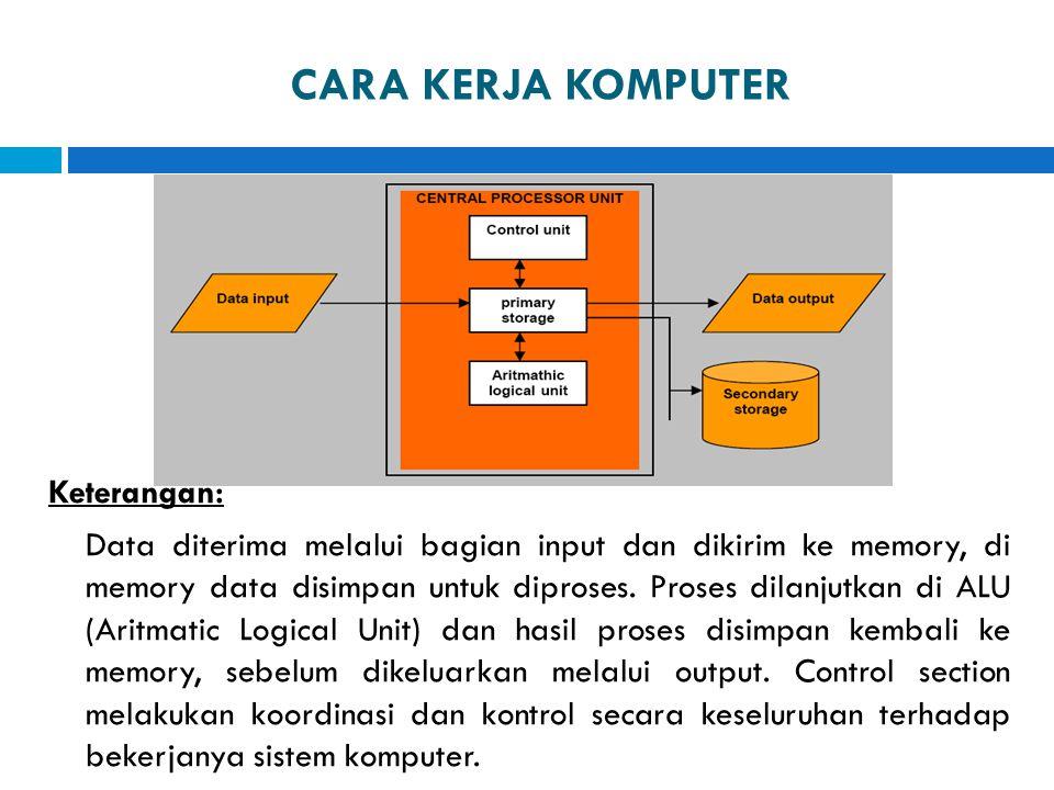 CARA KERJA KOMPUTER Keterangan: Data diterima melalui bagian input dan dikirim ke memory, di memory data disimpan untuk diproses. Proses dilanjutkan d