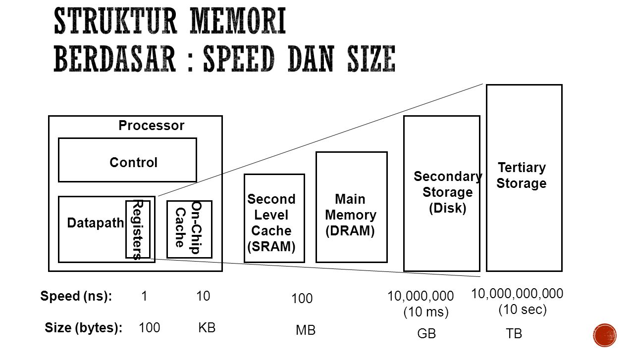 Control Datapath Secondary Storage (Disk) Processor Registers Main Memory (DRAM) Second Level Cache (SRAM) On-Chip Cache 110,000,000 (10 ms) Speed (ns):10 100 GB Size (bytes): KB MB Tertiary Storage 10,000,000,000 (10 sec) TB