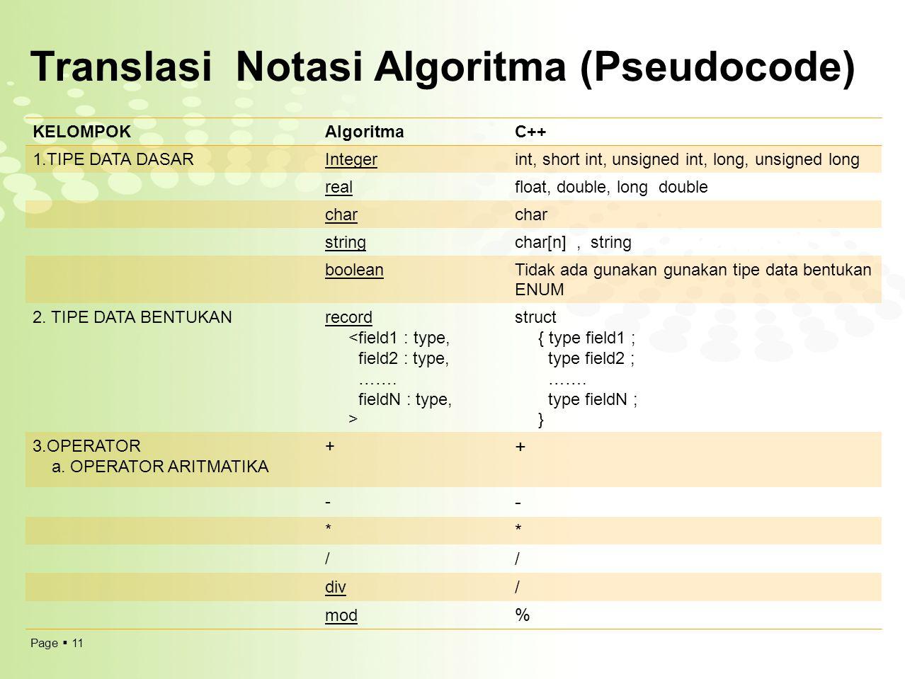 Page  11 Translasi Notasi Algoritma (Pseudocode) KELOMPOKAlgoritmaC++ 1.TIPE DATA DASARIntegerint, short int, unsigned int, long, unsigned long real
