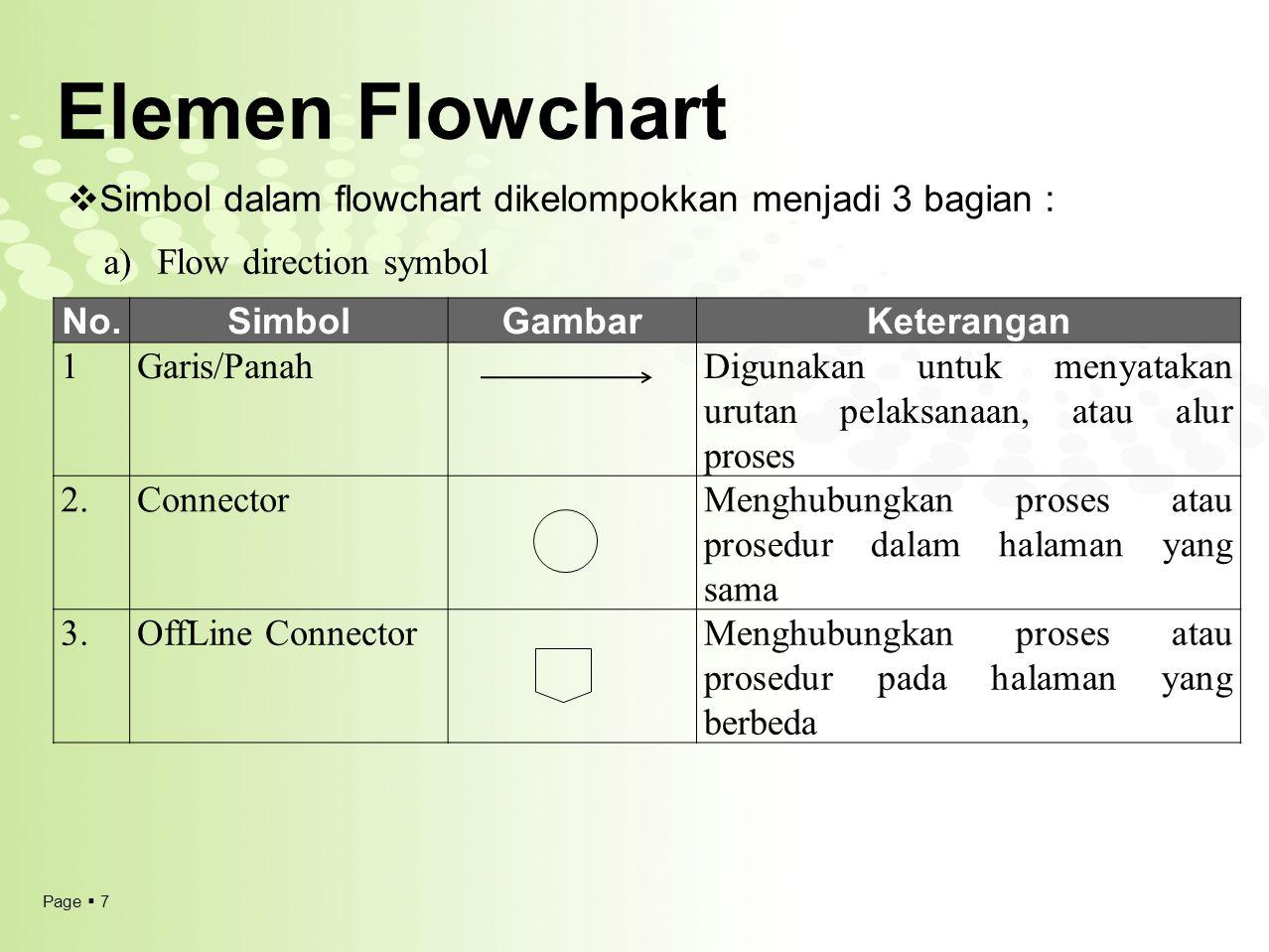 Page  8 Elemen Flowchart No.SimbolGambarKeterangan 1ProcessDigunakan untuk pengolahan arithmatika dan pemindahan data 2.DecisionDigunakan untuk mewakili operasi perbandingan logika 3.Predefined ProcessDigunakan untuk memberikan nilai awal pada suatu variabel 4.TerminalDigunakan untuk menunjukkan awal dan akhir dari program b)Processing symbol c)Input Output No.SimbolGambarKeterangan 1Input / OutputDigunakan untuk menyatakan proses input/baca dan output/tulis