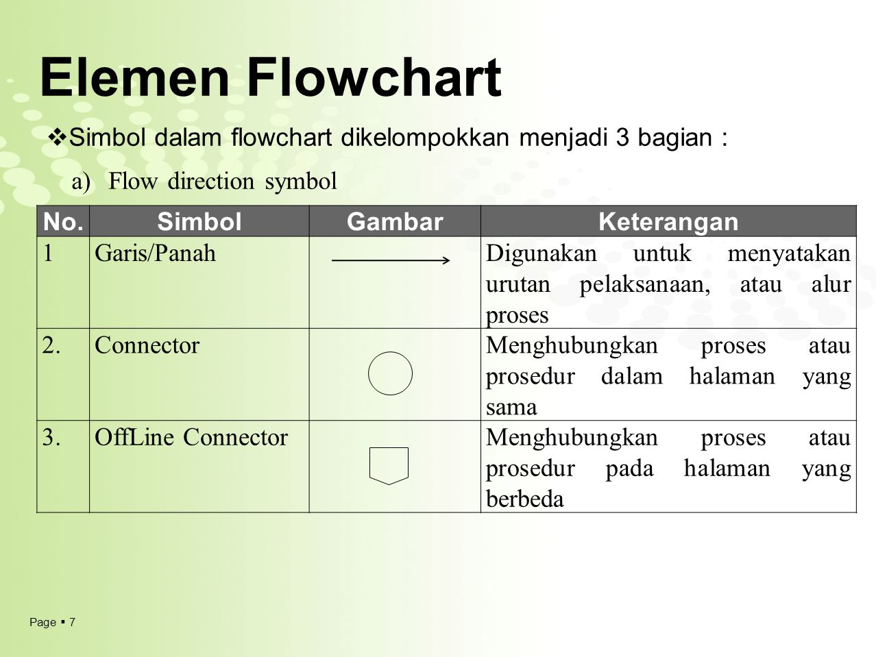 Page  7 Elemen Flowchart No.SimbolGambarKeterangan 1Garis/PanahDigunakan untuk menyatakan urutan pelaksanaan, atau alur proses 2.ConnectorMenghubungk