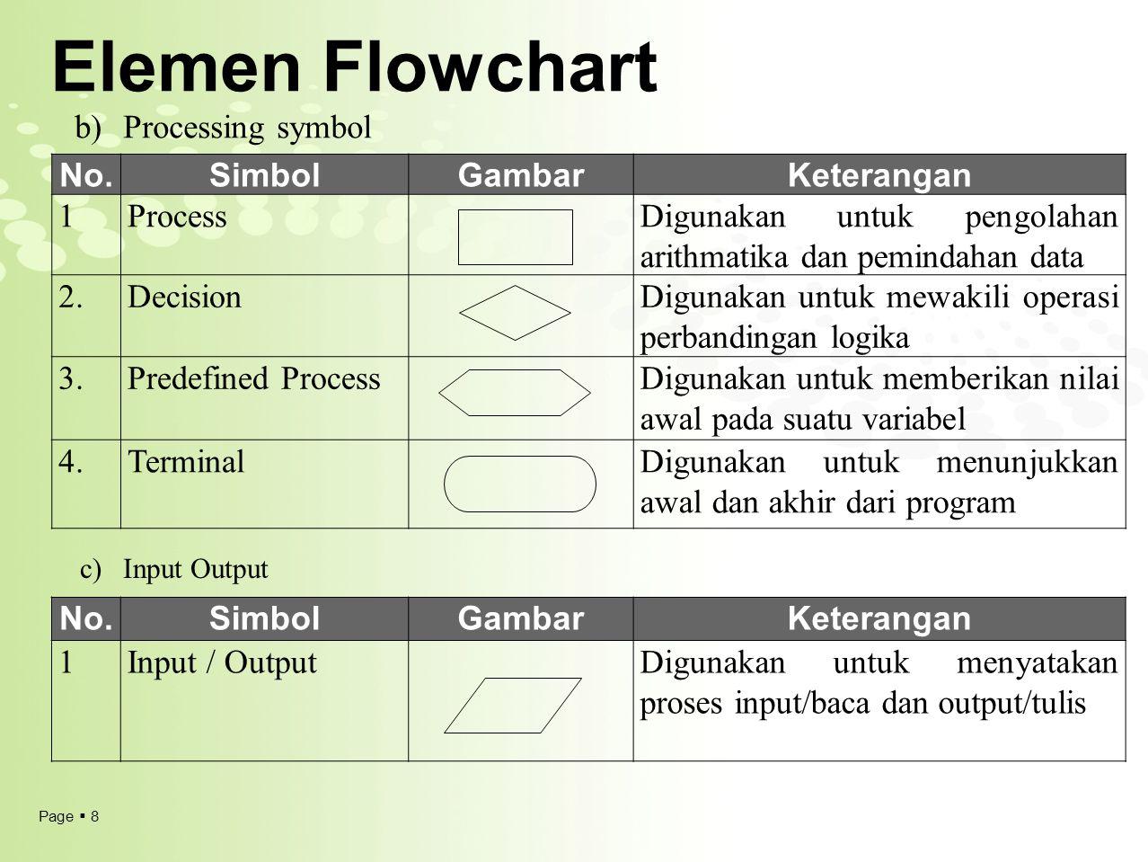 Page  9 Elemen Flowchart Start Read panjang, lebar Read panjang, lebar Luas = panjang * lebar Write Luas Write Luas End