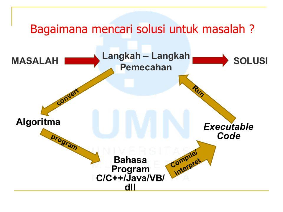 Bagaimana mencari solusi untuk masalah ? program Compile/ interpret MASALAH Algoritma Bahasa Program C/C++/Java/VB/ dll Executable Code Langkah – Lang