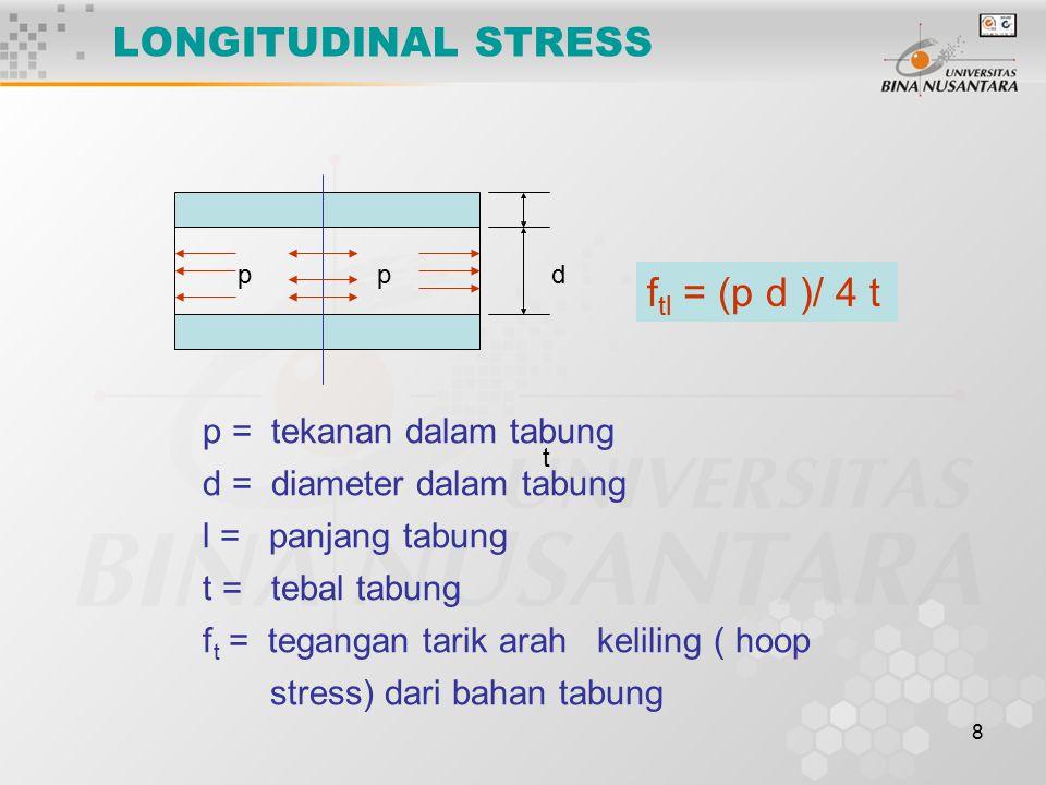 8 LONGITUDINAL STRESS t dpp f tl = (p d )/ 4 t p = tekanan dalam tabung d = diameter dalam tabung l = panjang tabung t = tebal tabung f t = tegangan t