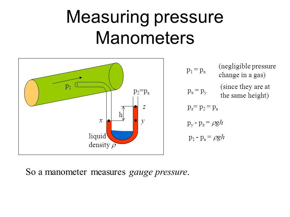Measuring pressure Manometers h p1p1 p 2 =p a liquid density  x y z p 1 = p x p x = p y p z = p 2 = p a (negligible pressure change in a gas) (since