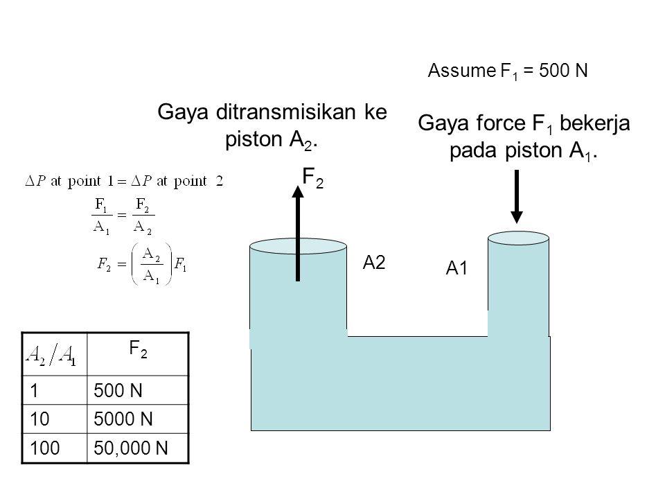 Gaya force F 1 bekerja pada piston A 1. Gaya ditransmisikan ke piston A 2. F2F2 F2F2 1500 N 105000 N 10050,000 N Assume F 1 = 500 N A1 A2