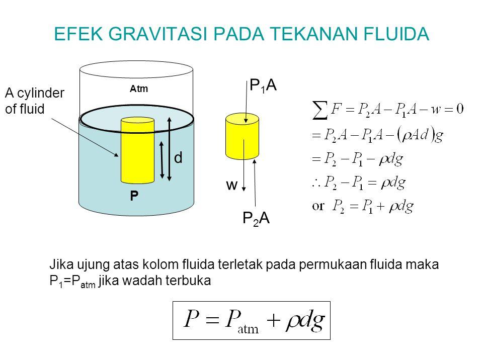 EFEK GRAVITASI PADA TEKANAN FLUIDA A cylinder of fluid P1AP1A P2AP2A w d Jika ujung atas kolom fluida terletak pada permukaan fluida maka P 1 =P atm j