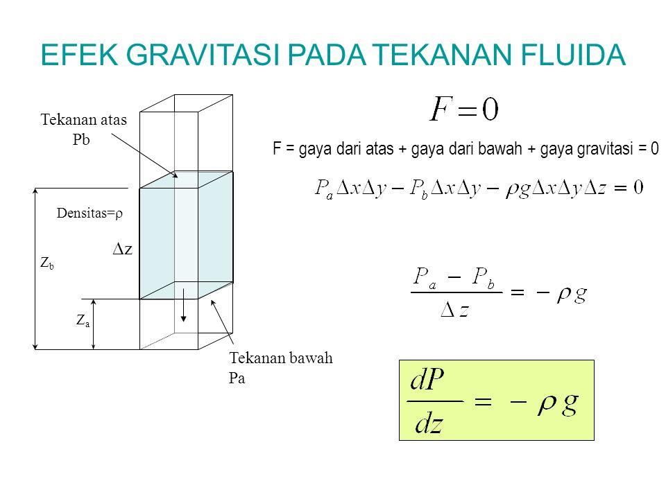 EFEK GRAVITASI PADA TEKANAN FLUIDA F = gaya dari atas + gaya dari bawah + gaya gravitasi = 0 Tekanan atas Pb Tekanan bawah Pa ZaZa ZbZb Densitas=  z