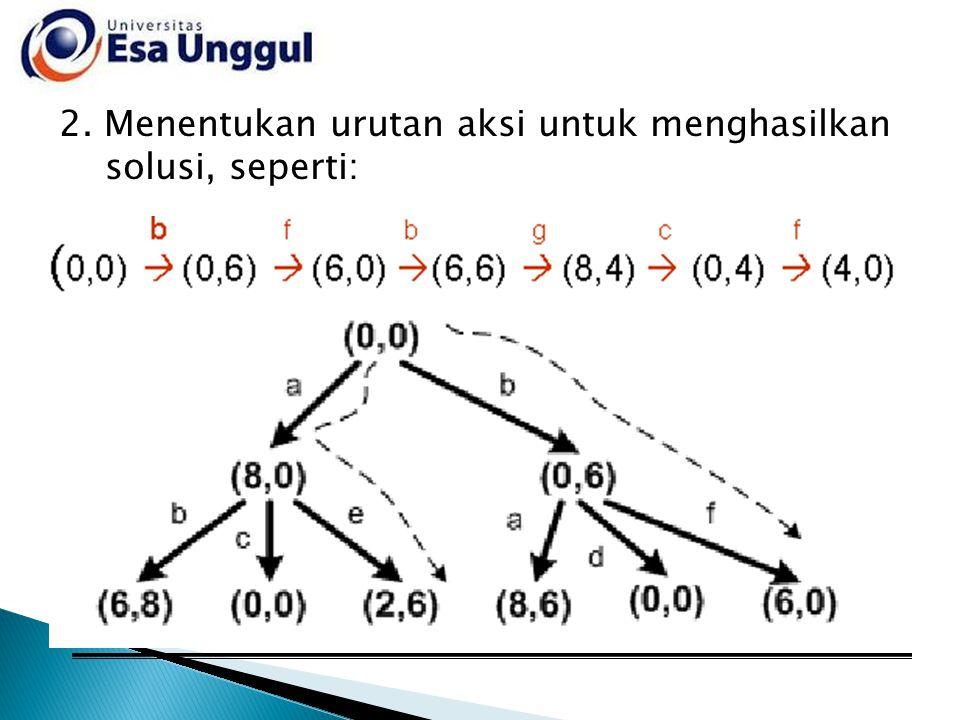 2. Menentukan urutan aksi untuk menghasilkan solusi, seperti: