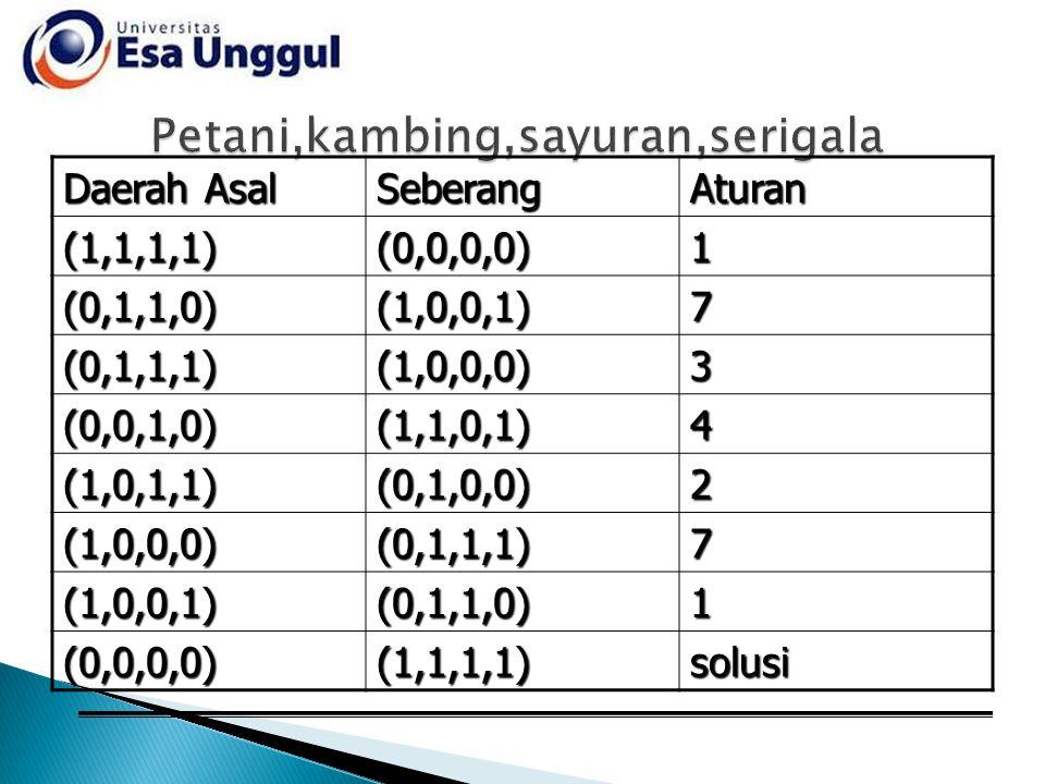 Daerah Asal SeberangAturan(1,1,1,1)(0,0,0,0)1 (0,1,1,0)(1,0,0,1)7 (0,1,1,1)(1,0,0,0)3 (0,0,1,0)(1,1,0,1)4 (1,0,1,1)(0,1,0,0)2 (1,0,0,0)(0,1,1,1)7 (1,0