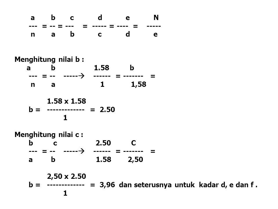 a bcdeN --- = -- = --- = ----- = ---- = ----- n abcde Menghitung nilai b : a b 1.58 b --- = -- -----  ------ = ------- = n a 1 1,58 1.58 x 1.58 b = -