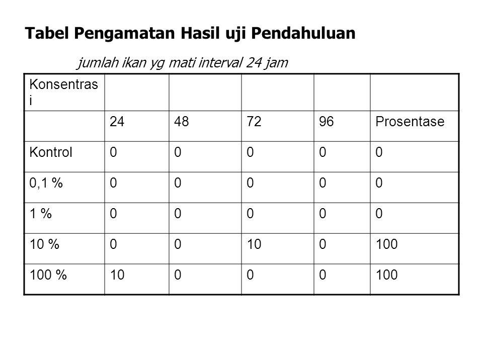 Tabel Pengamatan Hasil uji Pendahuluan jumlah ikan yg mati interval 24 jam Konsentras i 24487296Prosentase Kontrol00000 0,1 %00000 1 %00000 10 %001001