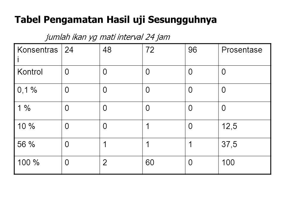 Tabel Pengamatan Hasil uji Sesungguhnya jumlah ikan yg mati interval 24 jam Konsentras i 24487296Prosentase Kontrol00000 0,1 %00000 1 %00000 10 %00101