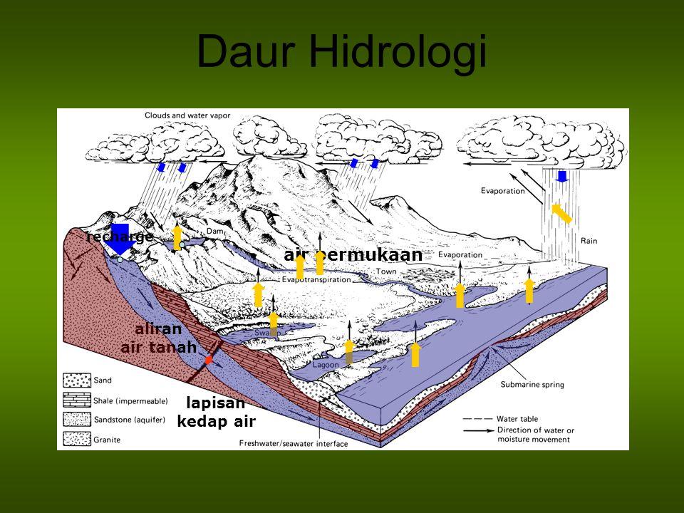 Daur Hidrologi aliran air tanah air permukaan lapisan kedap air recharge