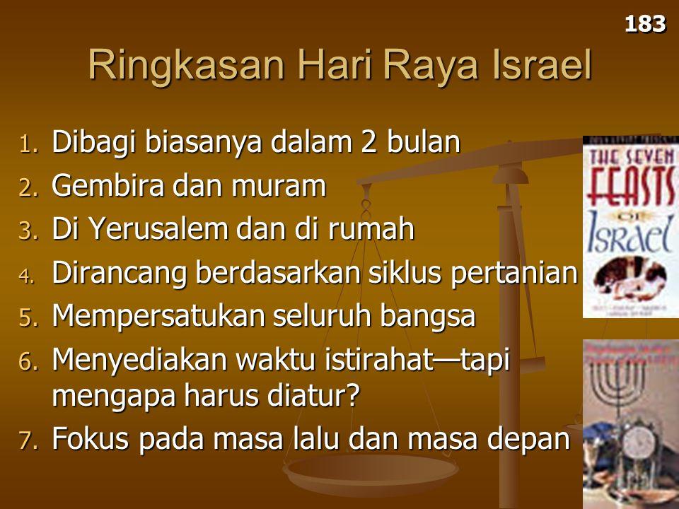 Ringkasan Hari Raya Israel 1.Dibagi biasanya dalam 2 bulan 2.