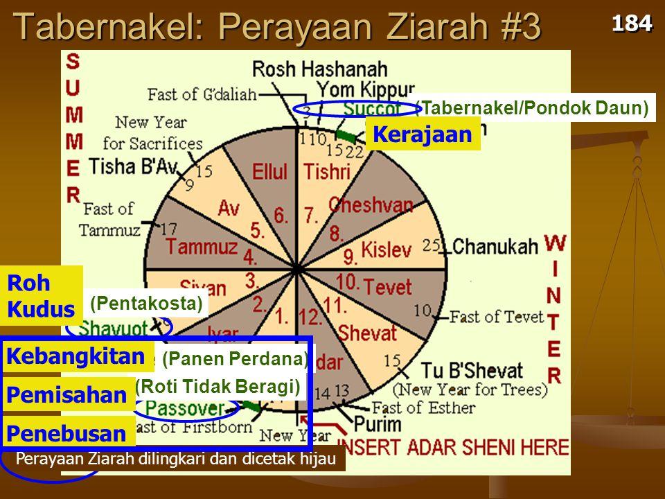 Tabernakel: Perayaan Ziarah #3 (Tabernakel/Pondok Daun) 184 (Pentakosta) (Roti Tidak Beragi) (Panen Perdana) Perayaan Ziarah dilingkari dan dicetak hijau Penebusan Pemisahan Kebangkitan Roh Kudus Kerajaan