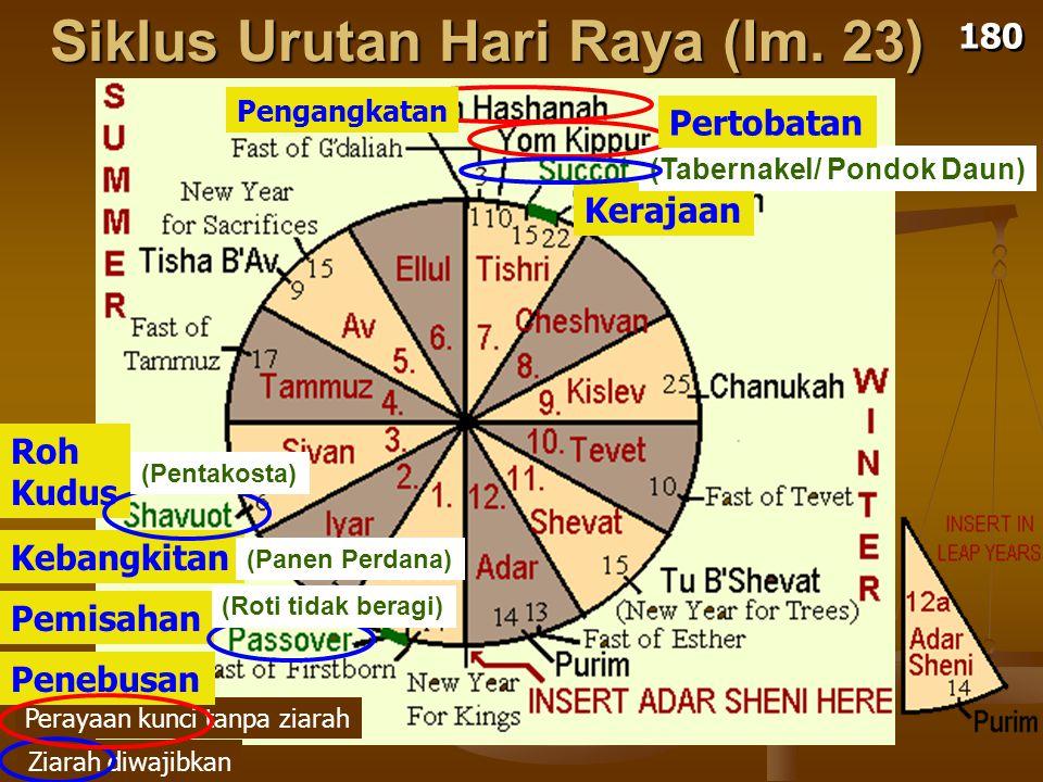 Siklus Urutan Hari Raya (Im.