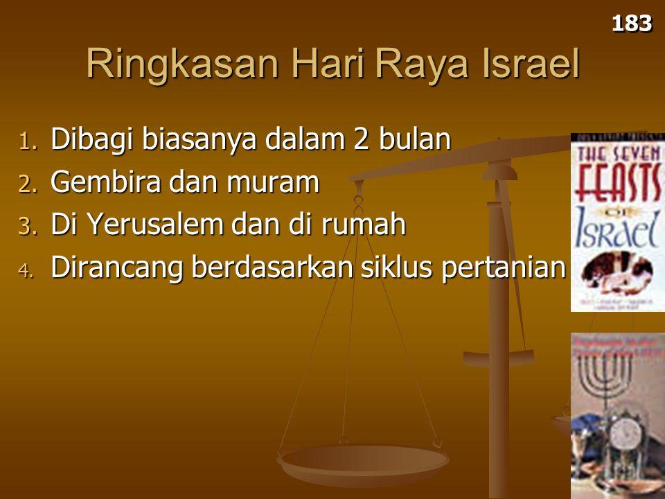Tabernakel: Perayaan Ziarah #3 (Tabernakel/Pondok Daun) 184 (Pentakosta) (Roti Tidak Beragi) (Panen Perdana) Perayaan Ziarah dilingkari dan dicetak hijau Penebusan Pemisahan Kebangkitan Roh Kudus