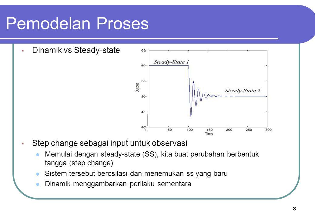 3 Pemodelan Proses  Dinamik vs Steady-state  Step change sebagai input untuk observasi Memulai dengan steady-state (SS), kita buat perubahan berbent
