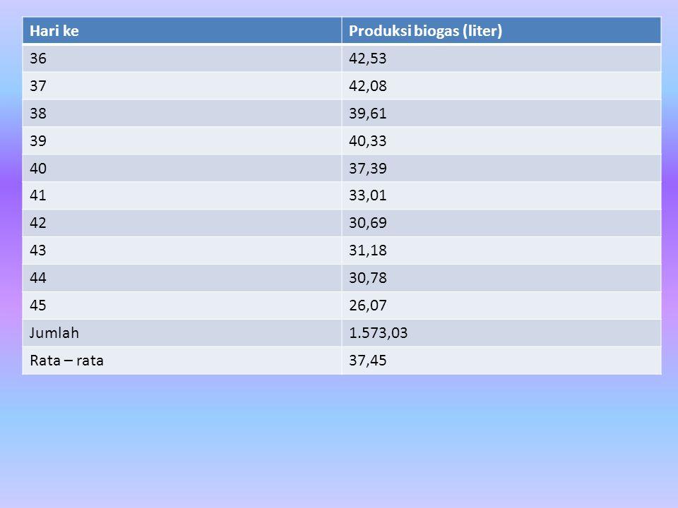 Hari keProduksi biogas (liter) 3642,53 3742,08 3839,61 3940,33 4037,39 4133,01 4230,69 4331,18 4430,78 4526,07 Jumlah1.573,03 Rata – rata37,45