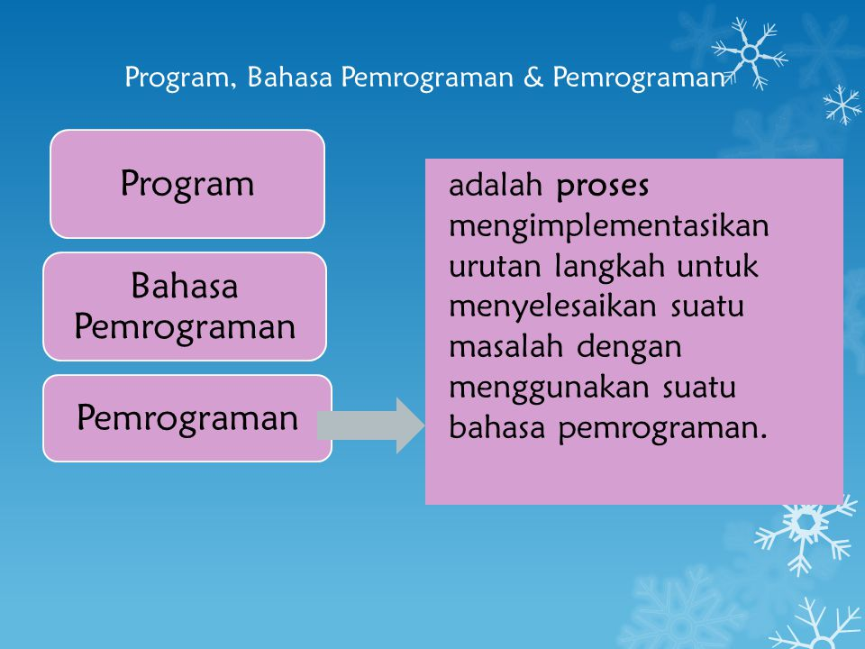 Program, Bahasa Pemrograman & Pemrograman Program Bahasa Pemrograman Pemrograman adalah proses mengimplementasikan urutan langkah untuk menyelesaikan