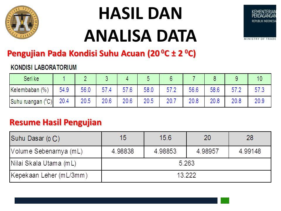 HASIL DAN ANALISA DATA Pengujian Pada Kondisi Suhu Acuan (20 0 C ± 2 0 C) Resume Hasil Pengujian