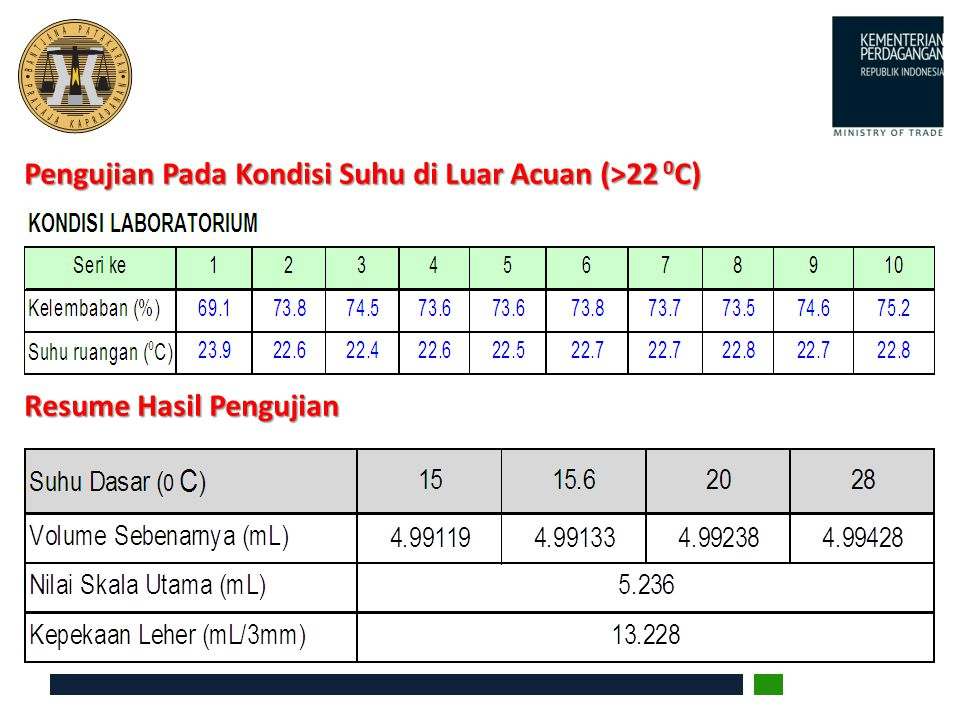 Pengujian Pada Kondisi Suhu di Luar Acuan (>22 0 C) Resume Hasil Pengujian