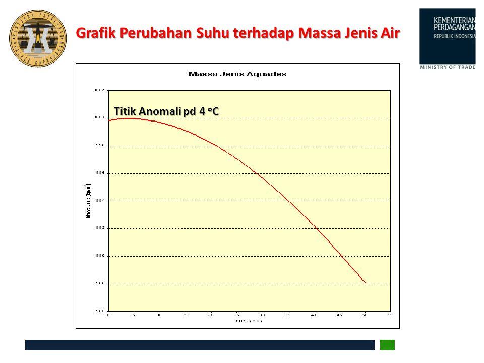 Grafik Perubahan Suhu terhadap Massa Jenis Air Titik Anomali pd 4 o C
