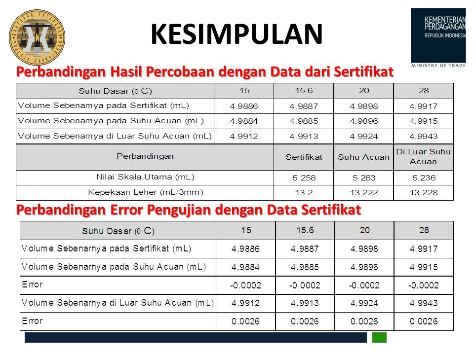 KESIMPULAN Perbandingan Hasil Percobaan dengan Data dari Sertifikat Perbandingan Error Pengujian dengan Data Sertifikat