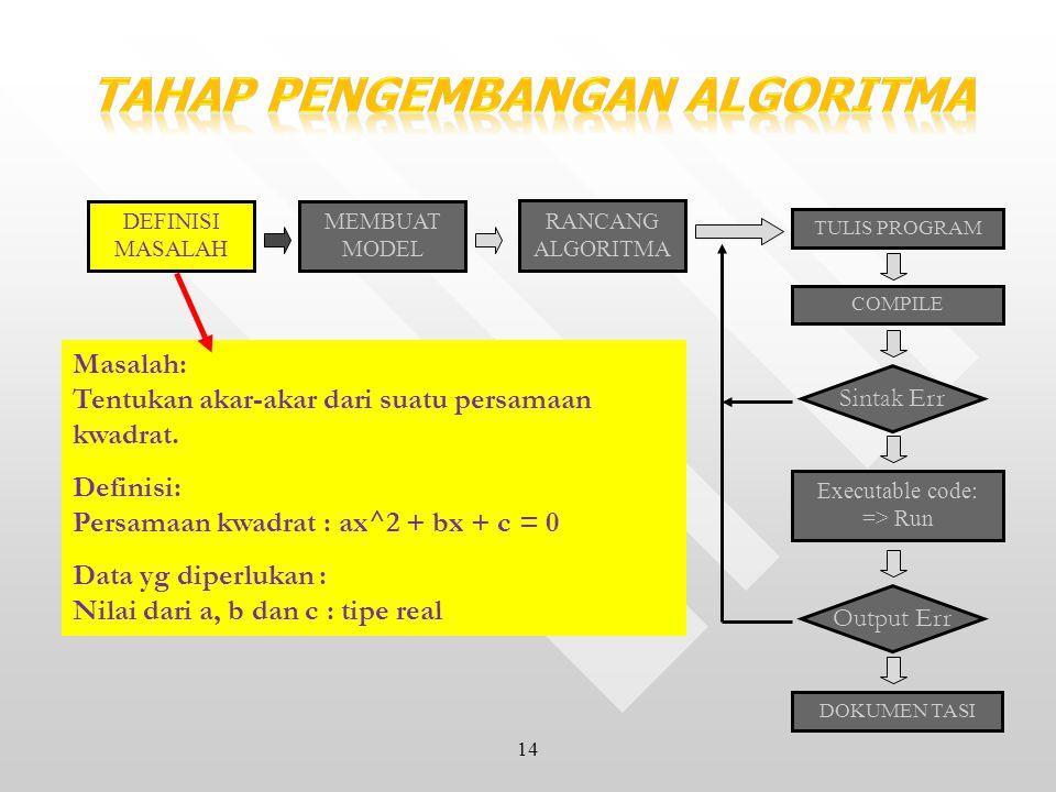 14 DEFINISI MASALAH MEMBUAT MODEL RANCANG ALGORITMA TULIS PROGRAM COMPILE Sintak Err Executable code: => Run Output Err DOKUMEN TASI Masalah: Tentukan