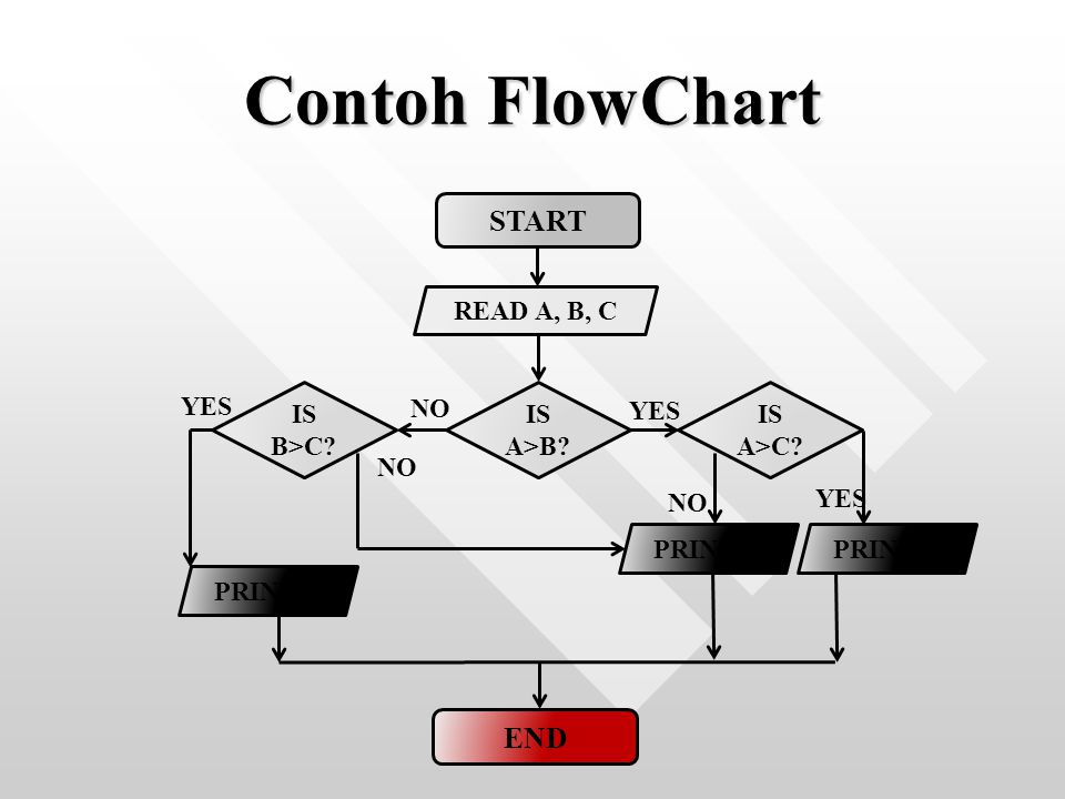 Contoh FlowChart START READ A, B, C IS A>B? IS A>C? IS B>C? NO YES PRINT B YES END PRINT C PRINT A NO YES NO