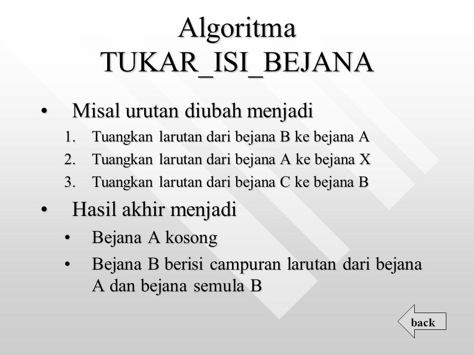 Algoritma TUKAR_ISI_BEJANA Misal urutan diubah menjadiMisal urutan diubah menjadi 1.Tuangkan larutan dari bejana B ke bejana A 2.Tuangkan larutan dari