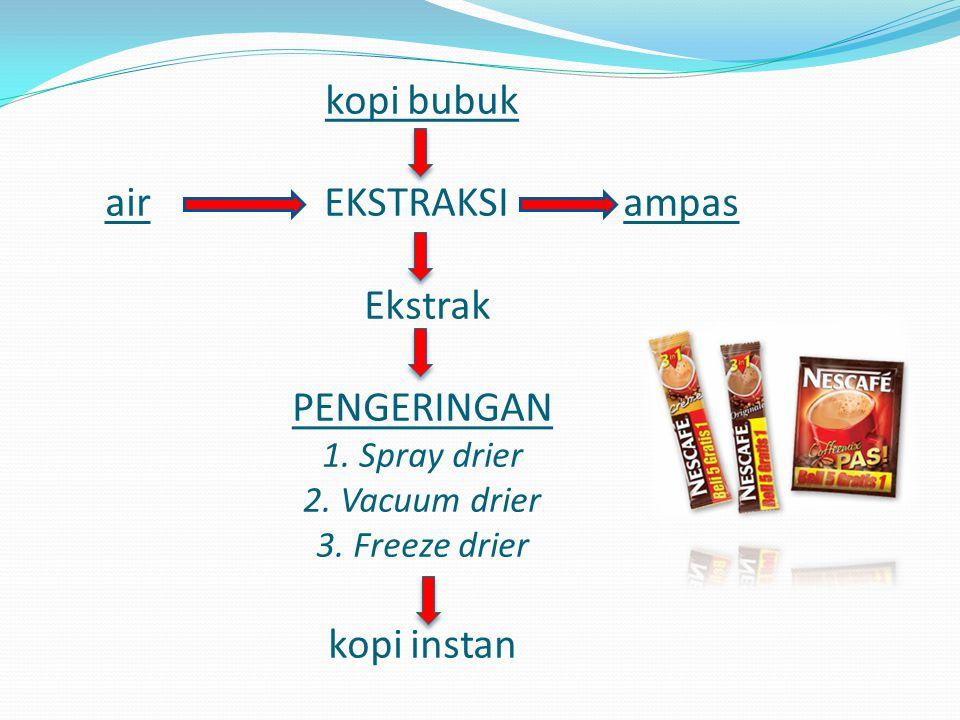 EKSTRAKSI Menggunakan air, yang bertujuan untuk mendapatkan ekstrak kopi dalam bentuk cairan/liquid Ekstrak kopi yang dihasilkan harus disaring untuk mengurangi partikel-partikel besar yang tidak larut air.