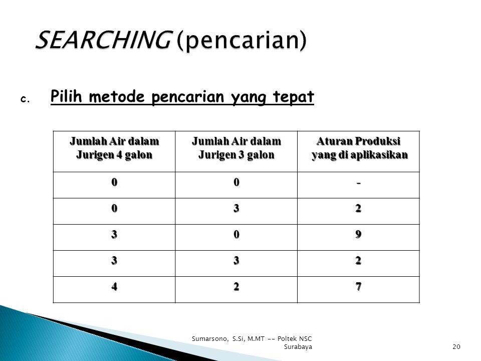 c. Pilih metode pencarian yang tepat Jumlah Air dalam Jurigen 4 galon Jumlah Air dalam Jurigen 3 galon Aturan Produksi yang di aplikasikan yang di apl