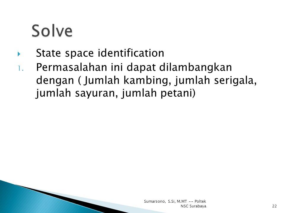  State space identification 1. Permasalahan ini dapat dilambangkan dengan ( Jumlah kambing, jumlah serigala, jumlah sayuran, jumlah petani) 22 Sumars