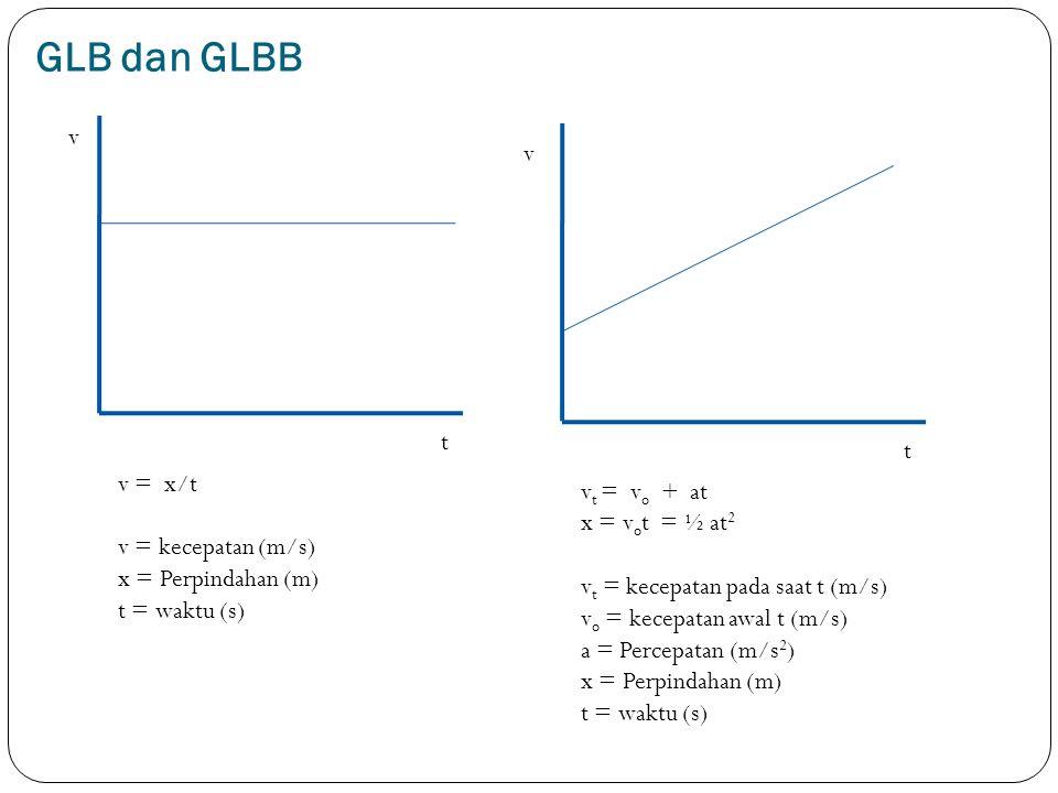 GLB dan GLBB v v t t v = x/t v = kecepatan (m/s) x = Perpindahan (m) t = waktu (s) v t = v o + at x = v o t = ½ at 2 v t = kecepatan pada saat t (m/s)
