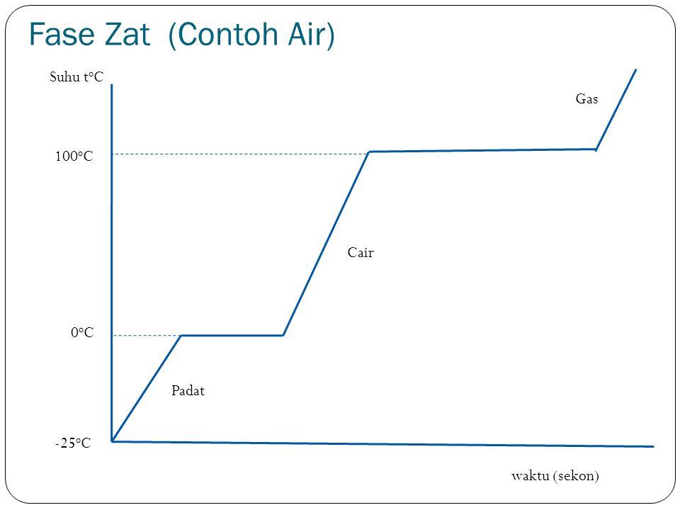 Fase Zat (Contoh Air) -25 o C 0oC0oC 100 o C Suhu t o C waktu (sekon) Padat Cair Gas