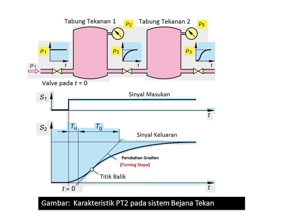 Gambar: Sistem Massa Pegas Damping sebagai gambaran PT2 yang terjadi pada Getaran Mesin Perkakas Gambar: Sistem Massa Pegas Damping sebagai gambaran PT2 yang terjadi pada Getaran Mesin Perkakas