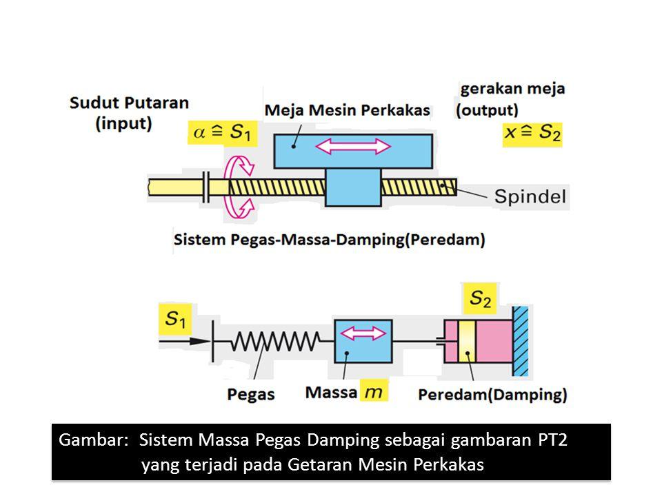 Gambar: karakteristik response getaran pada PT2 terhadap masukan unit step function Gambar: karakteristik response getaran pada PT2 terhadap masukan unit step function