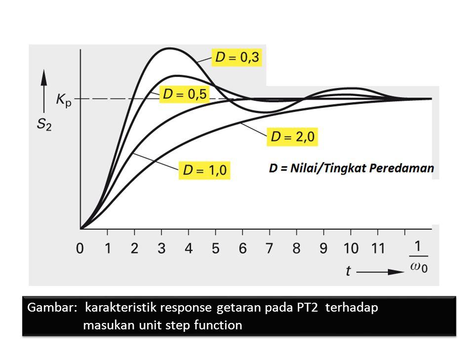 Gambar: karakteristik Response pada sistem PT2 terhadap masukan berupa sinyal sinusoida
