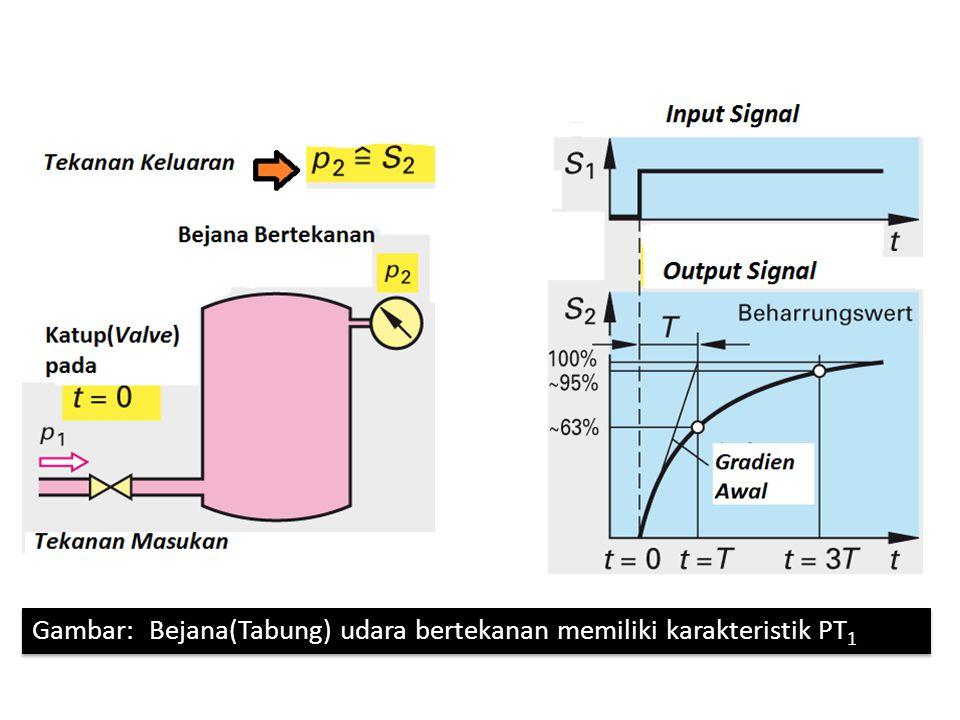 Gambar: karakteristik kecepatan Putar DC-motor ketika starting, menunjukkan sistem kendali PT 1