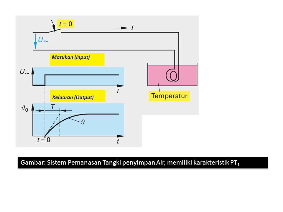 Gambar: karakteristik sistem PT1 terhadap masukan berupa sinyal sinusoida Gambar: karakteristik sistem PT1 terhadap masukan berupa sinyal sinusoida