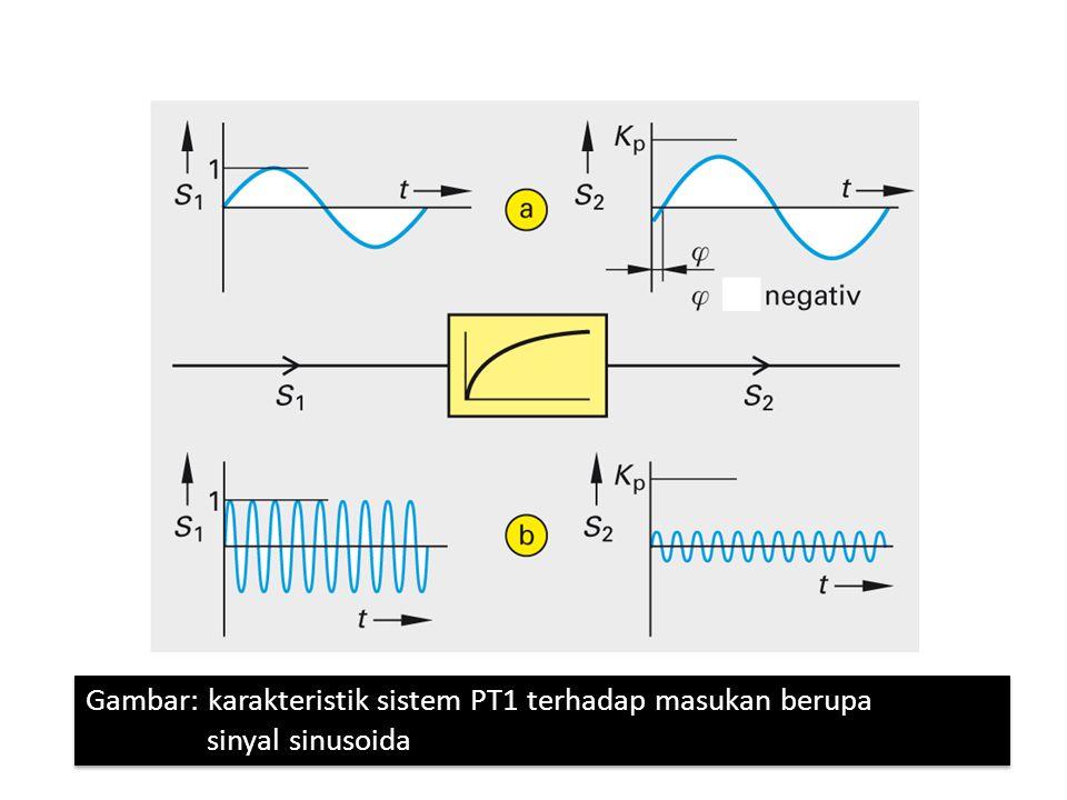 Karakteristik Komponen Pengendalian Proporsional dengan Delay Tingkat 2 (PT2) Karakteristik Komponen Pengendalian Proporsional dengan Delay Tingkat 2 (PT2)