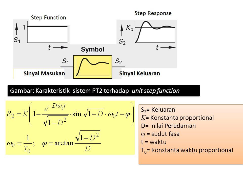 Gambar: Karakteristik PT2 pada sistem Bejana Tekan